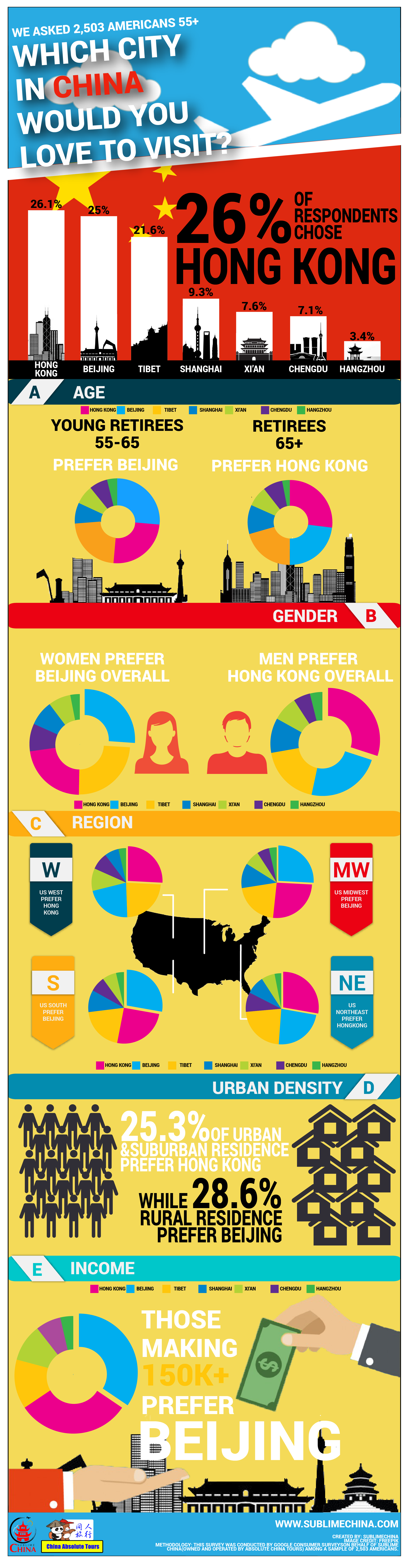 Chinese city infographic americans favorite