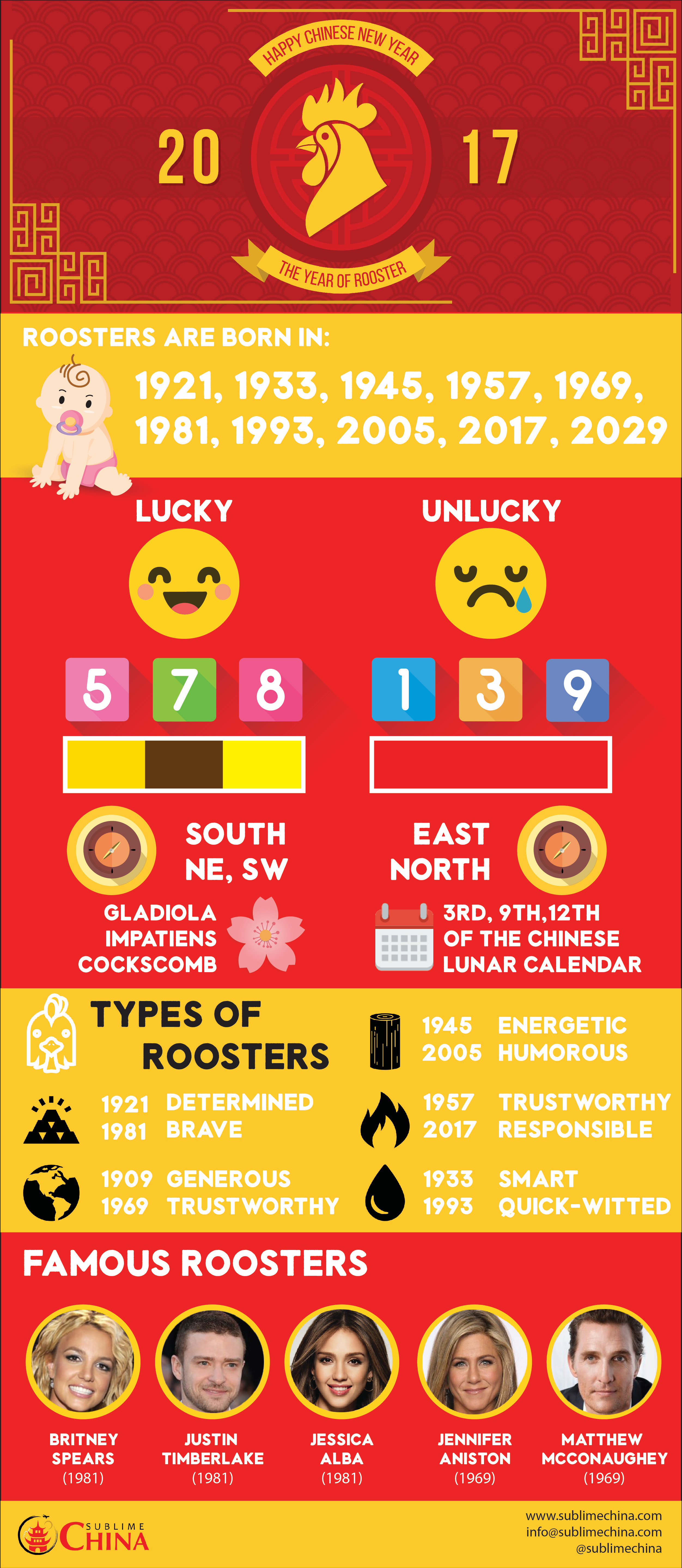 Rooster Infographic
